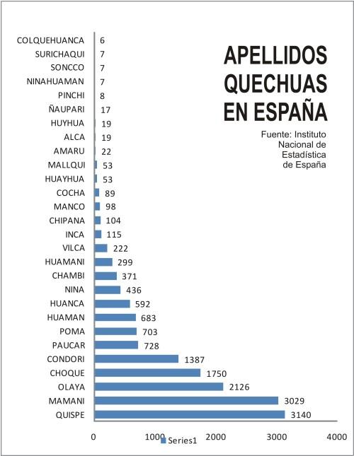 Apellidos quechuas en España