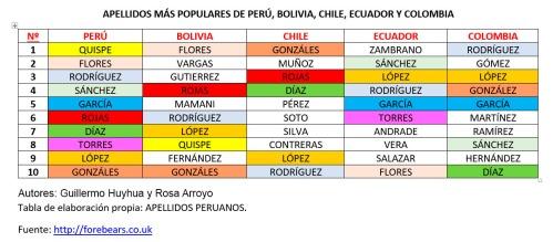 apellidos comunes latinoamerica 1