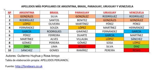 apellidos comunes latinoamerica 2